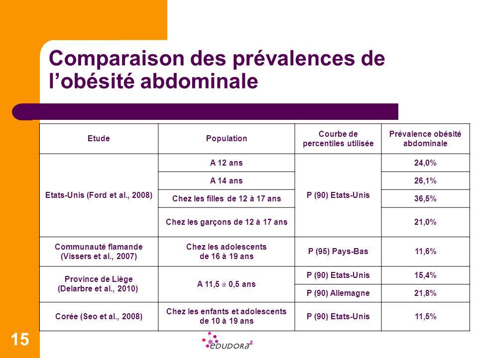 Comparaison des prévalences de l'obésité abdominale