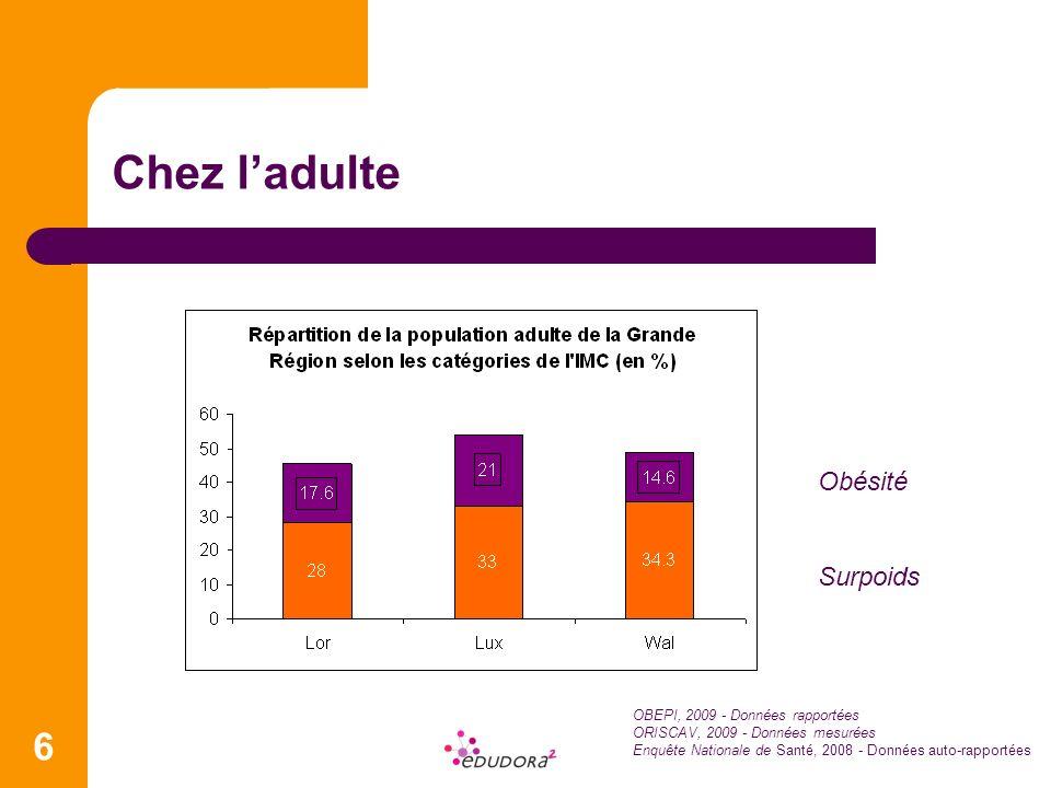 Chez l'adulte Obésité Surpoids OBEPI, 2009 - Données rapportées