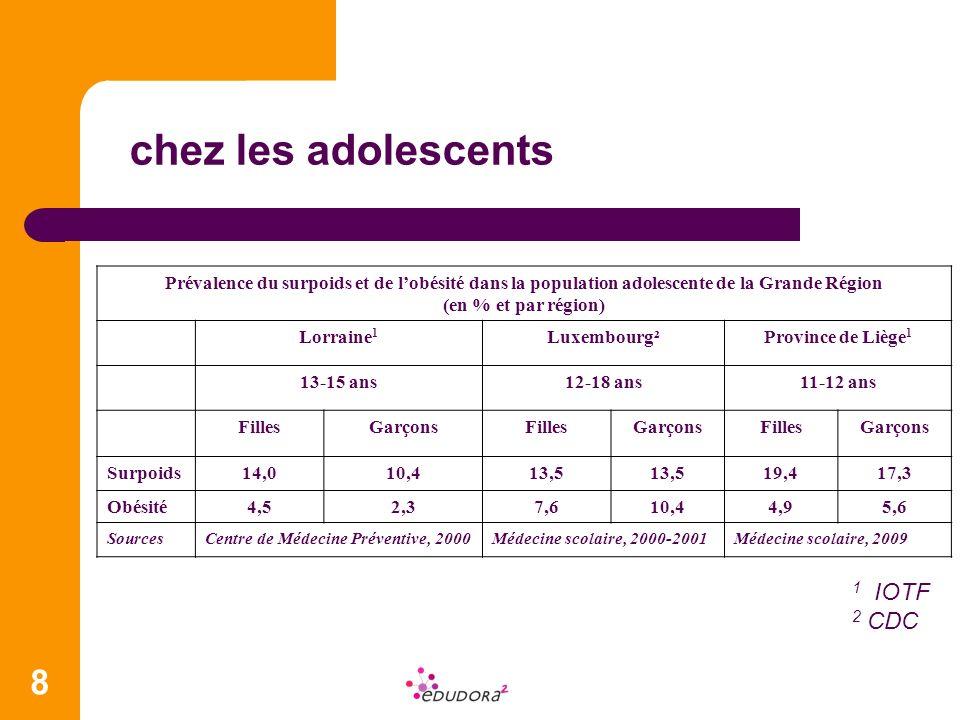 chez les adolescents 1 IOTF 2 CDC