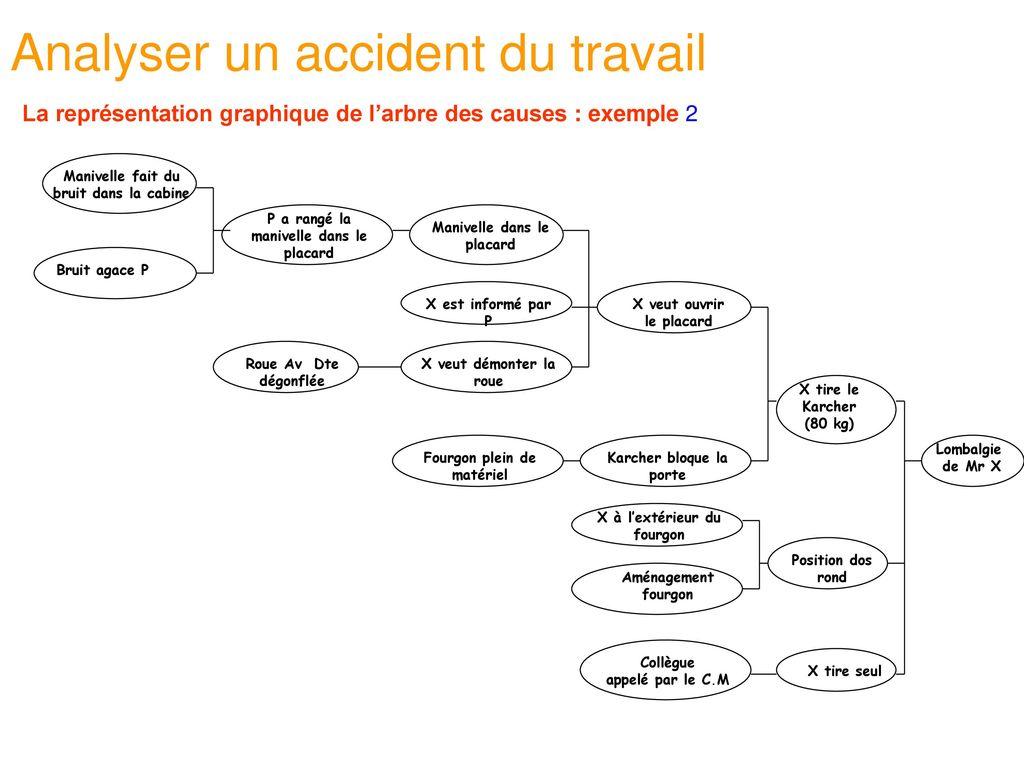 Ma triser son accidentologie ppt t l charger for Porte x stade de france