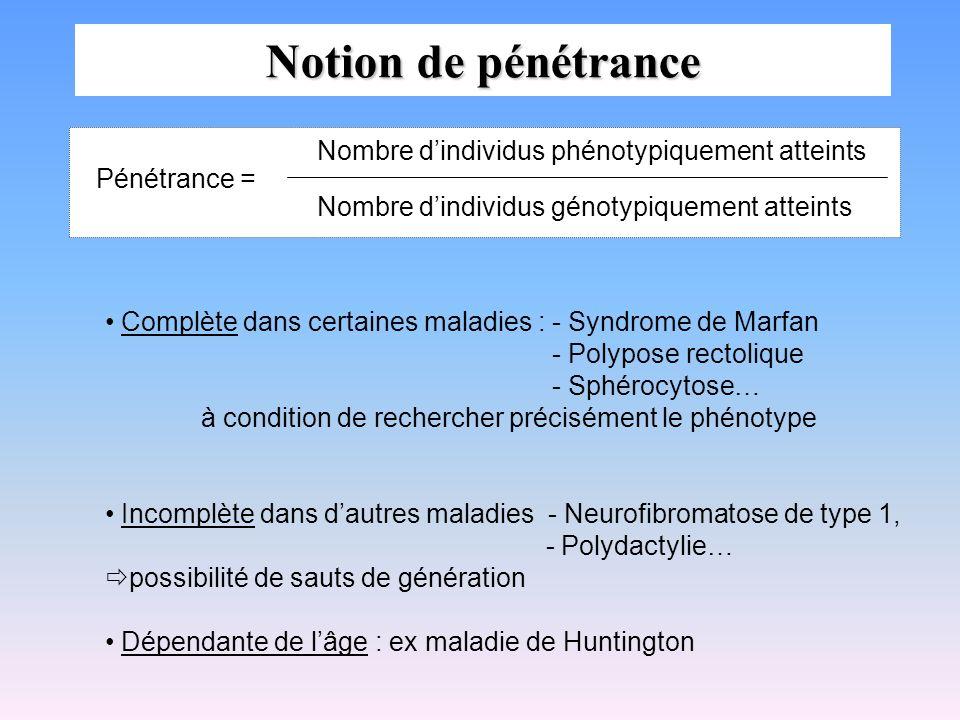 Notion de pénétrance Nombre d'individus phénotypiquement atteints