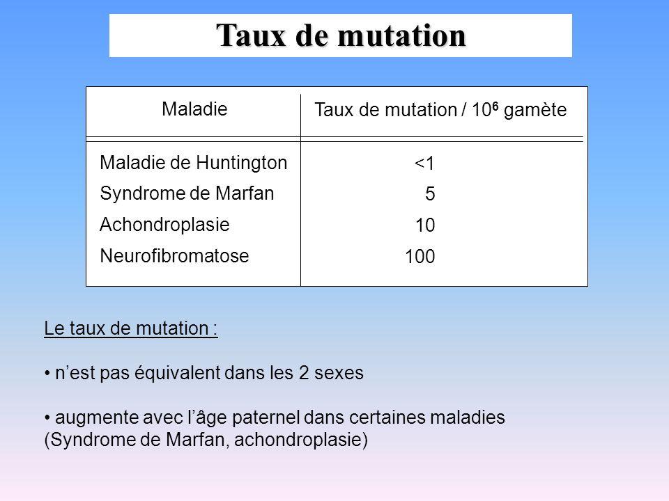 Taux de mutation Maladie Taux de mutation / 106 gamète