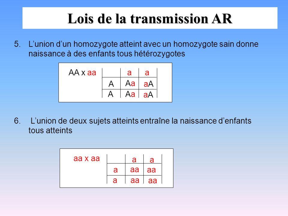 Lois de la transmission AR