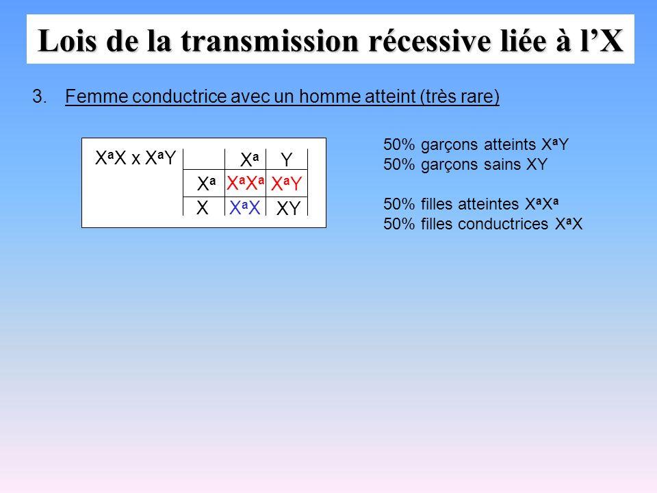Lois de la transmission récessive liée à l'X