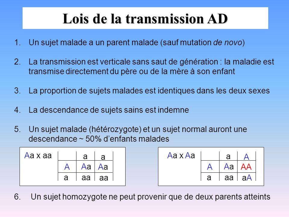 Lois de la transmission AD