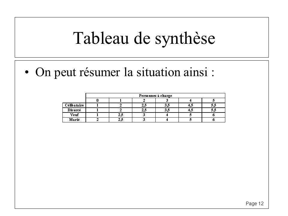 Tableau de synthèse On peut résumer la situation ainsi :