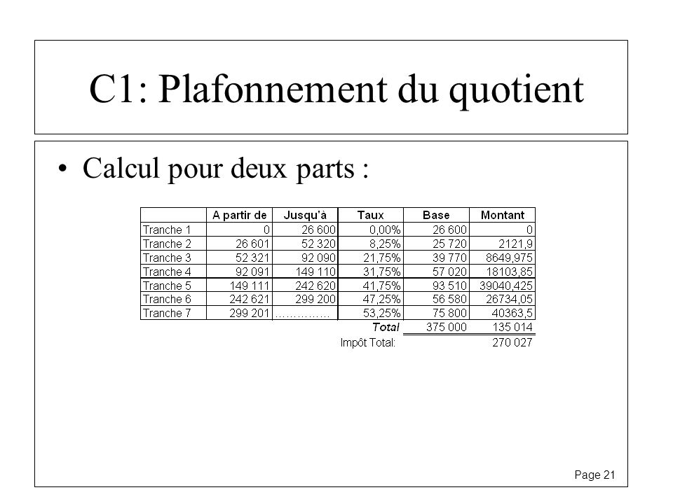 C1: Plafonnement du quotient