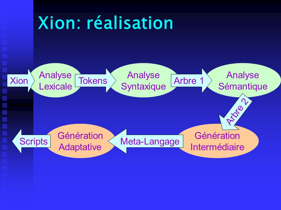 Xion: réalisation Analyse Lexicale Analyse Syntaxique Analyse
