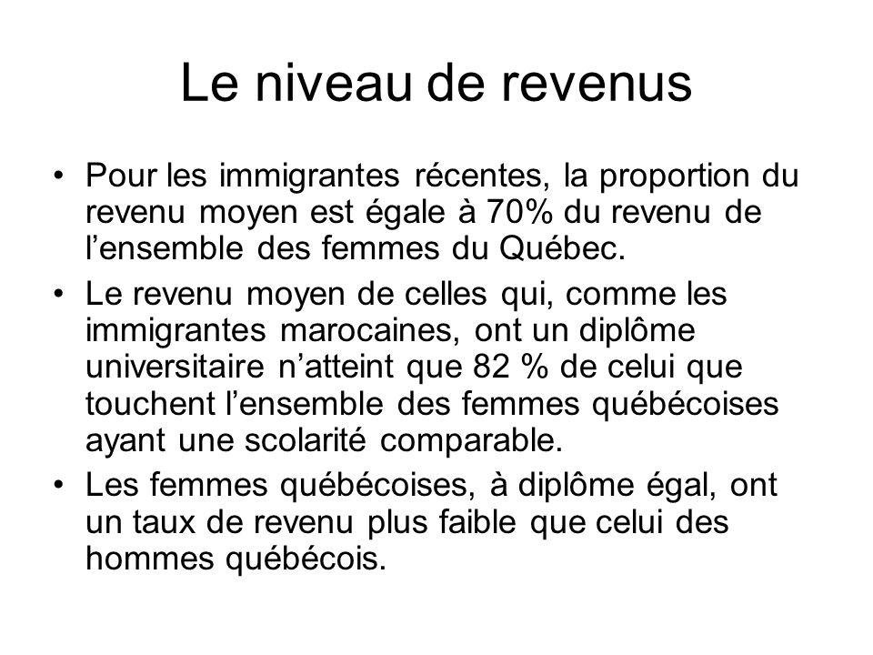 Le niveau de revenus Pour les immigrantes récentes, la proportion du revenu moyen est égale à 70% du revenu de l'ensemble des femmes du Québec.
