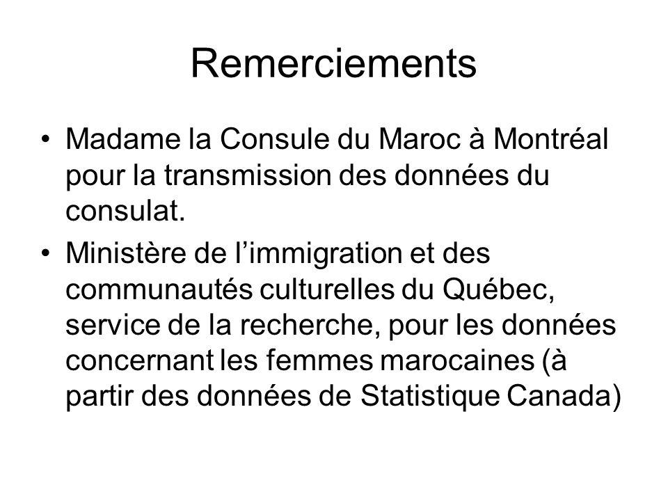 Remerciements Madame la Consule du Maroc à Montréal pour la transmission des données du consulat.