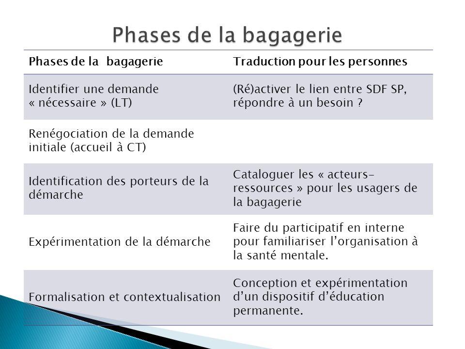 Phases de la bagagerie Phases de la bagagerie