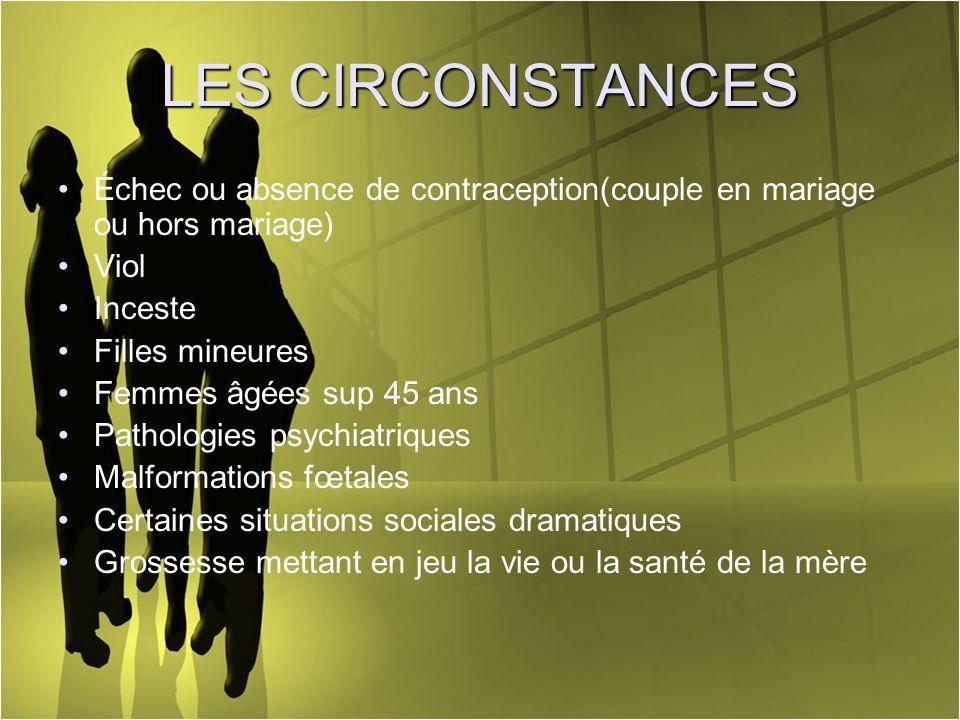 LES CIRCONSTANCES Échec ou absence de contraception(couple en mariage ou hors mariage) Viol. Inceste.