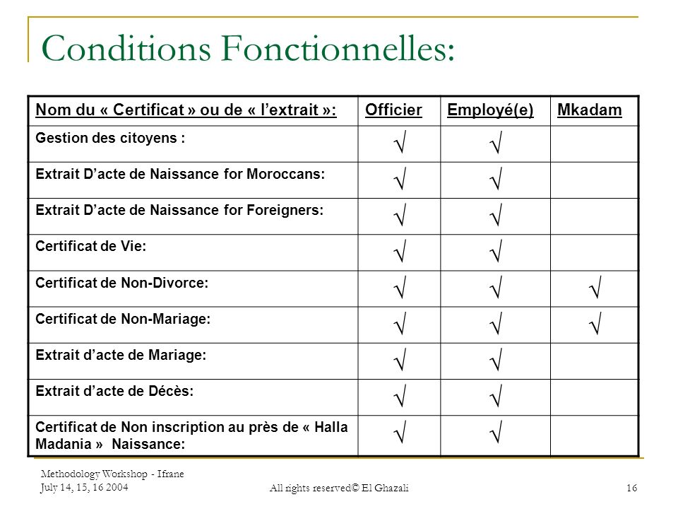 Conditions Fonctionnelles:
