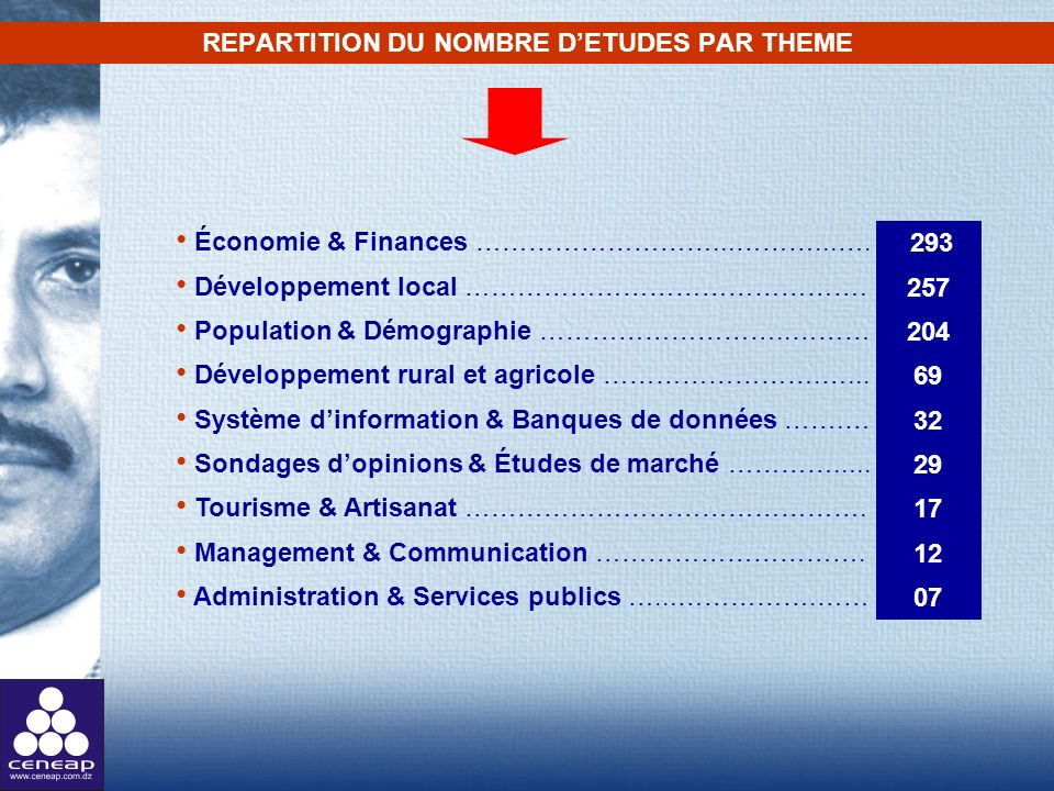 REPARTITION DU NOMBRE D'ETUDES PAR THEME
