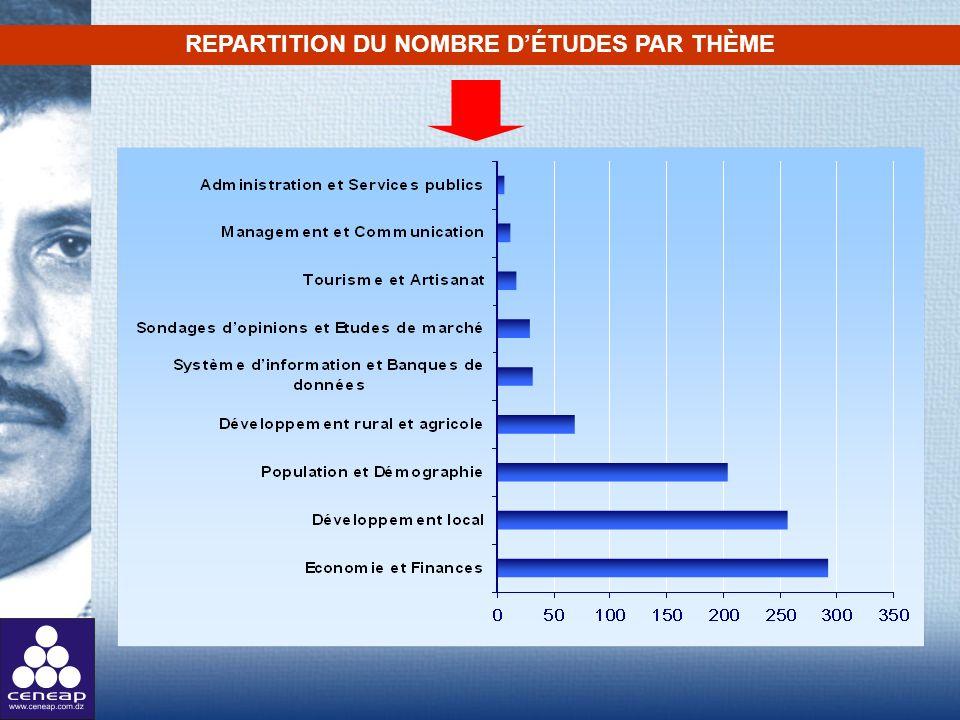 REPARTITION DU NOMBRE D'ÉTUDES PAR THÈME