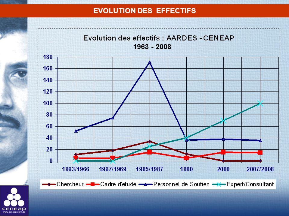 EVOLUTION DES EFFECTIFS