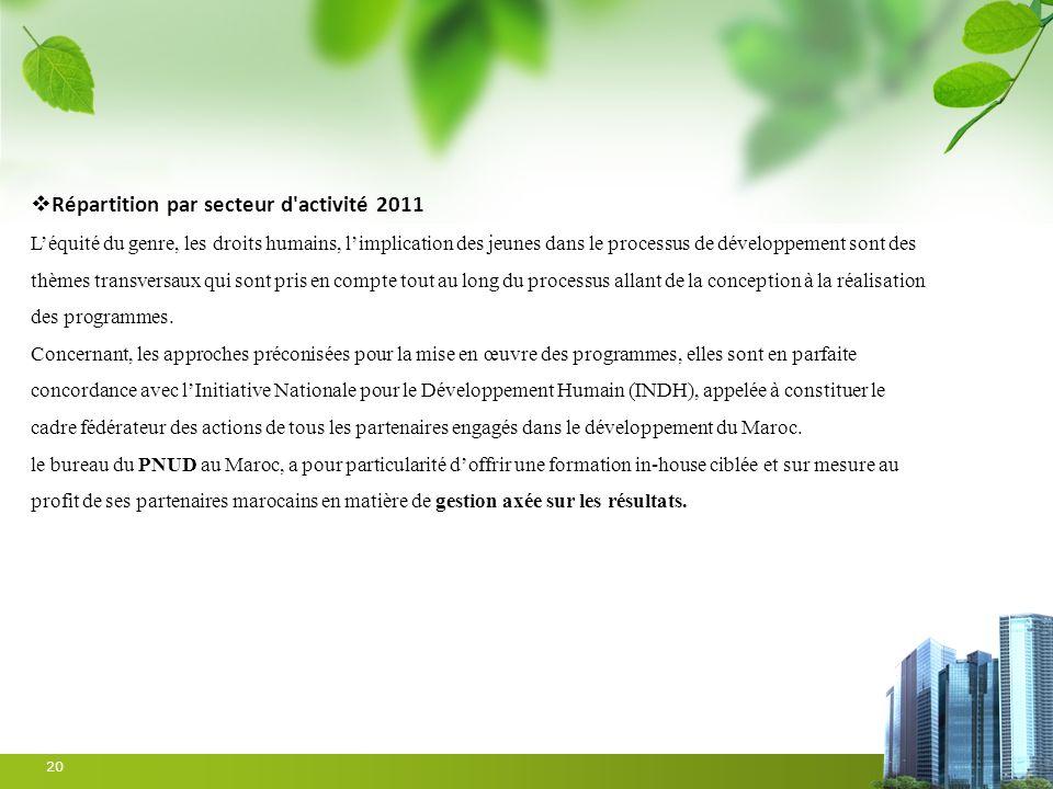 Répartition par secteur d activité 2011