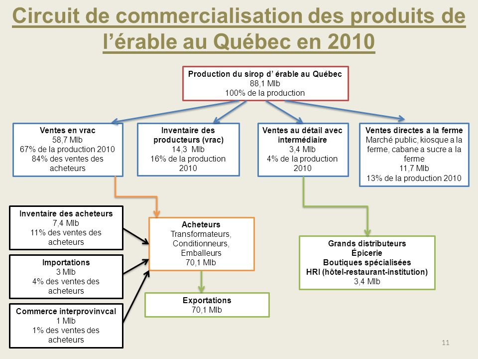 Circuit de commercialisation des produits de l'érable au Québec en 2010