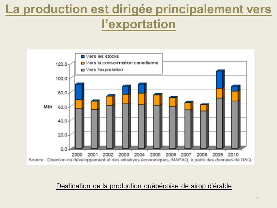 La production est dirigée principalement vers l'exportation