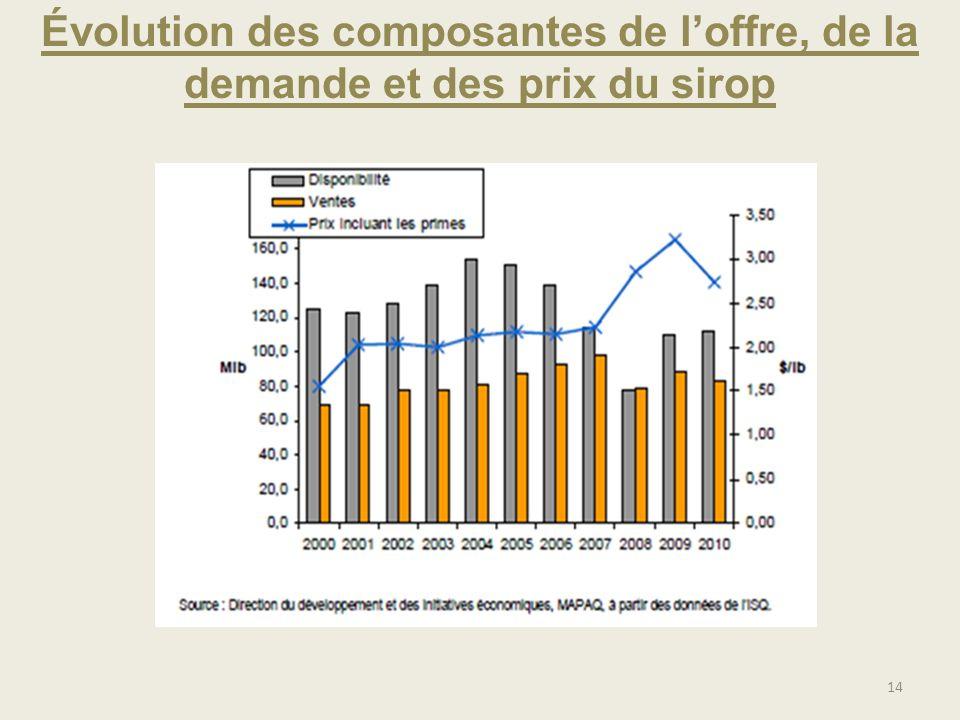 Évolution des composantes de l'offre, de la demande et des prix du sirop