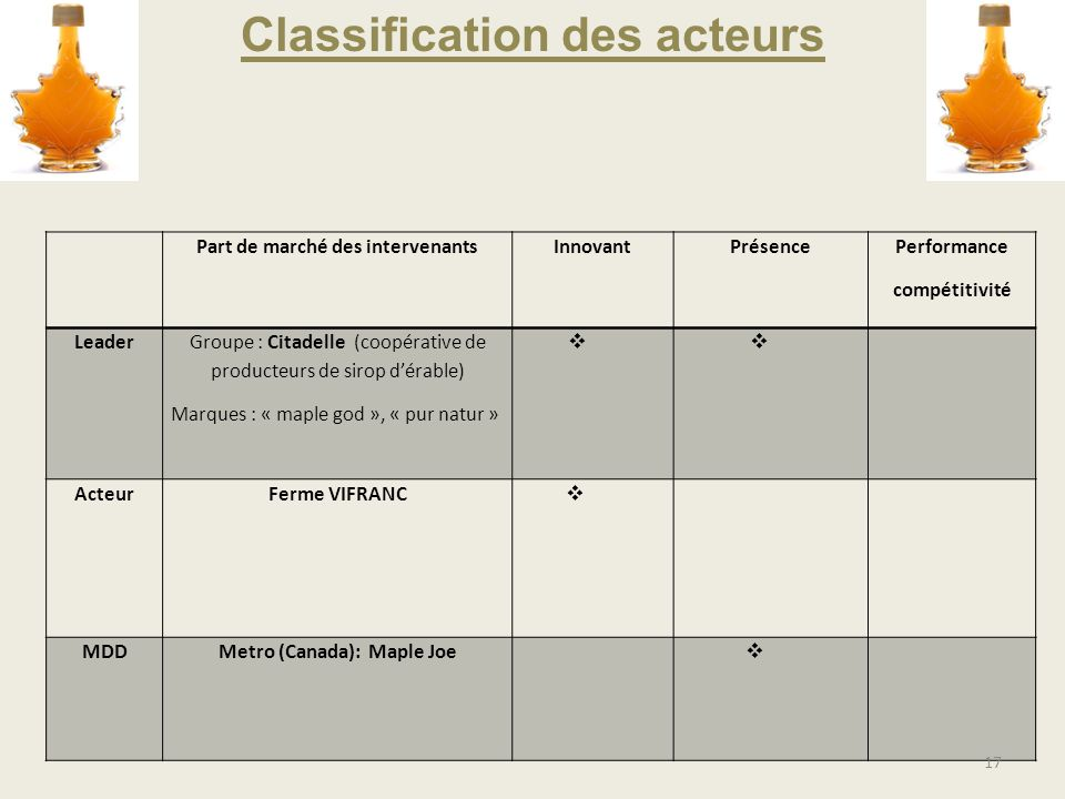 Classification des acteurs