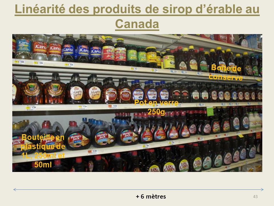Linéarité des produits de sirop d'érable au Canada