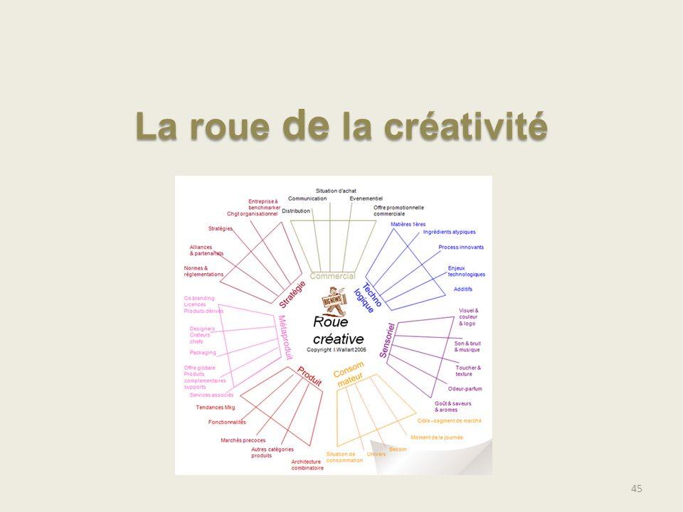 La roue de la créativité