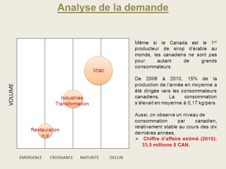 Analyse de la demande VOLUME Vrac