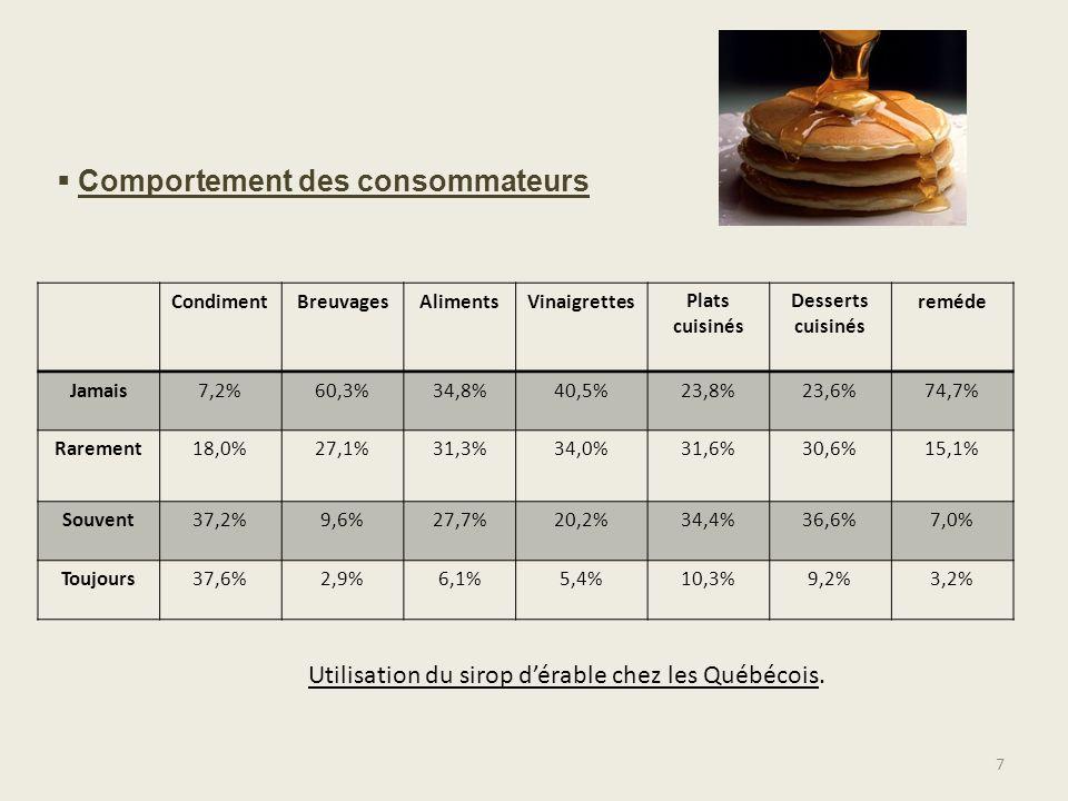 Utilisation du sirop d'érable chez les Québécois.