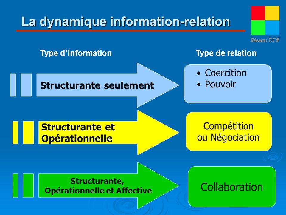 La dynamique information-relation