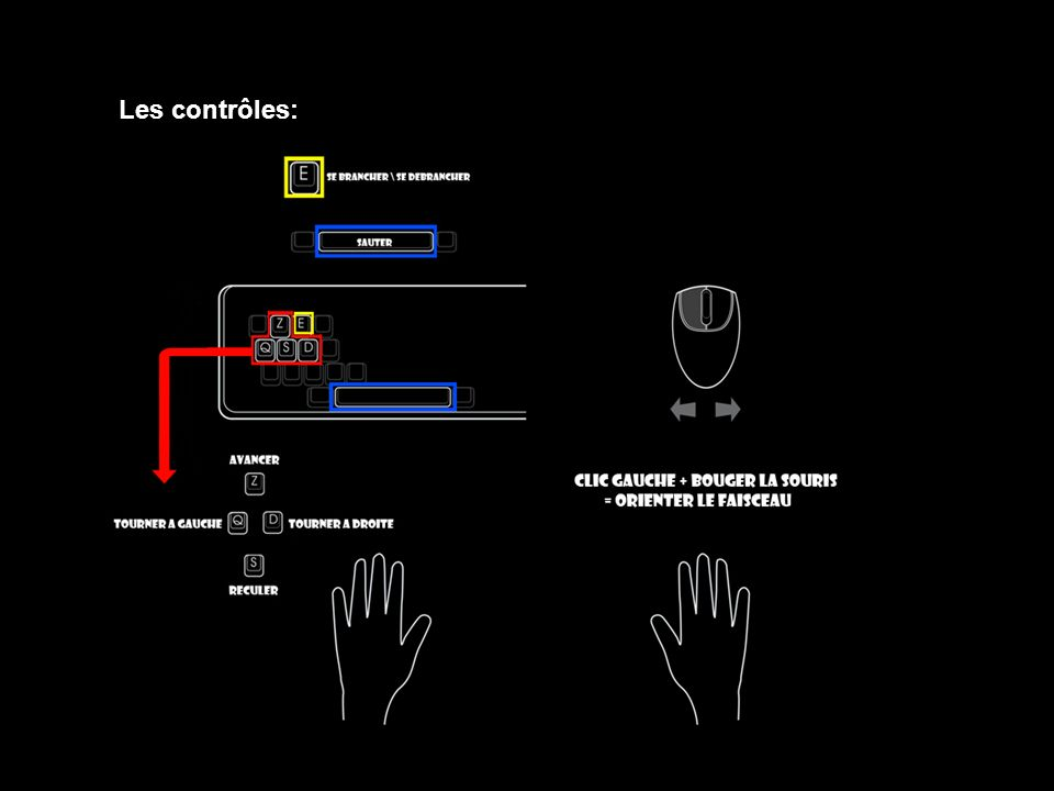 Les contrôles: