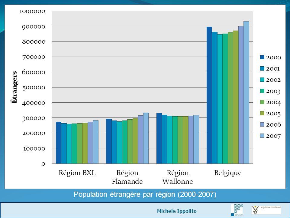 Population étrangère par région (2000-2007)