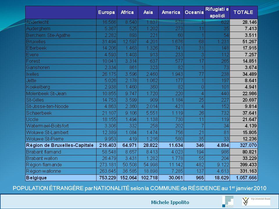 POPULATION ÉTRANGÈRE par NATIONALITÉ selon la COMMUNE de RÉSIDENCE au 1er janvier 2010
