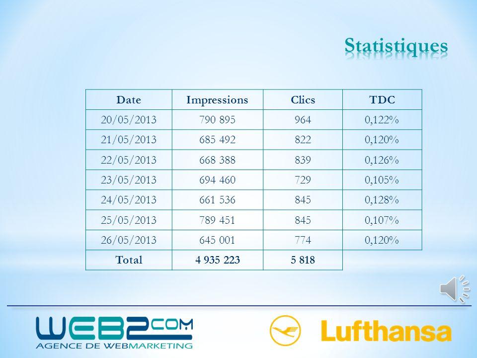 Statistiques Date Impressions Clics TDC 20/05/2013 790 895 964 0,122%