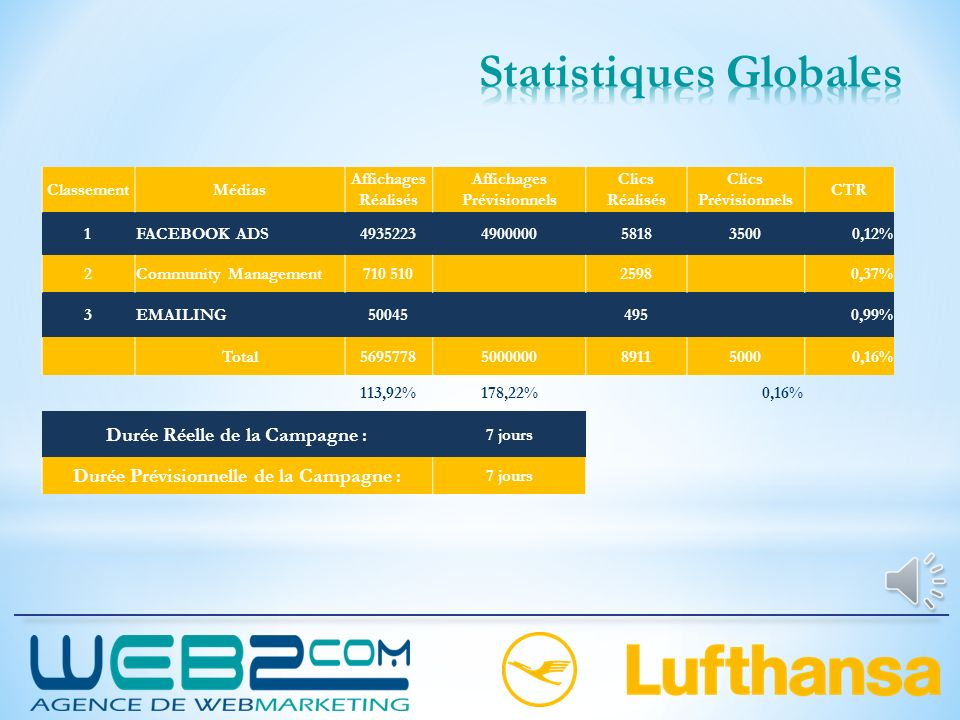 Statistiques Globales