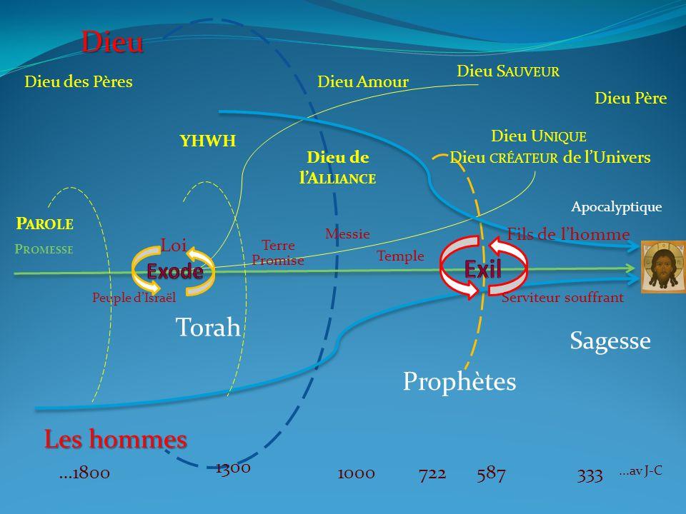 Dieu Exil Torah Prophètes Les hommes Sagesse Exode Loi 1300 …1800 1000