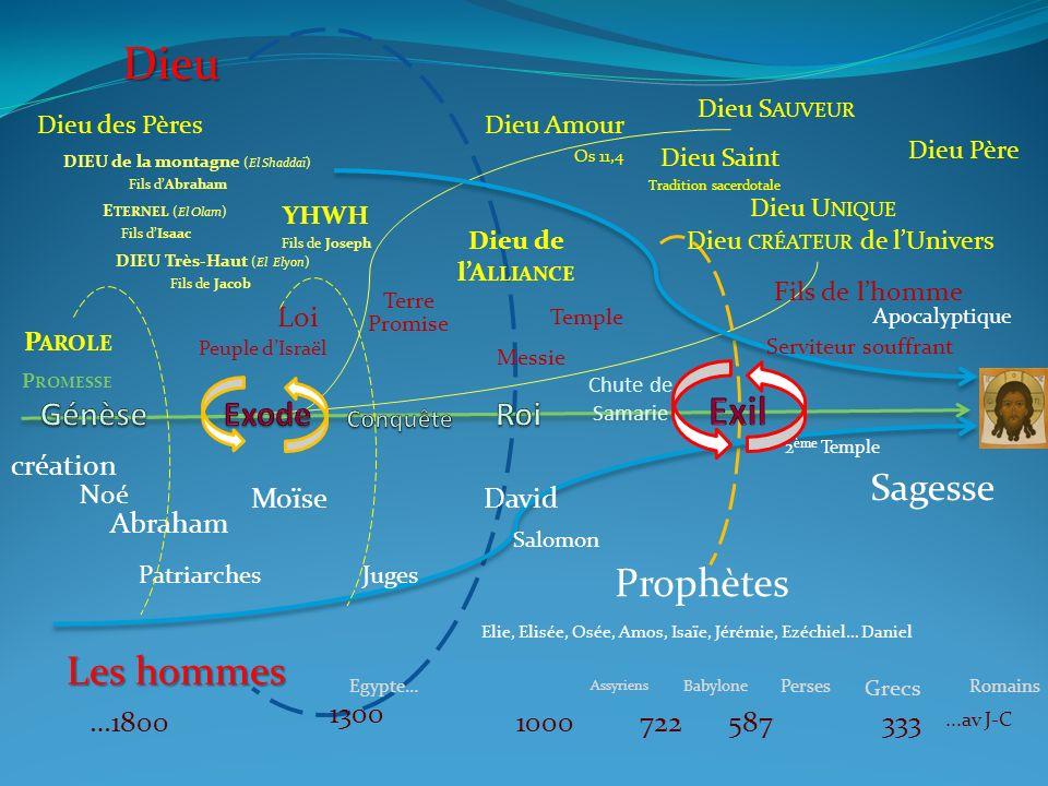 Dieu Exil Prophètes Les hommes Sagesse Génèse Exode Roi Loi création