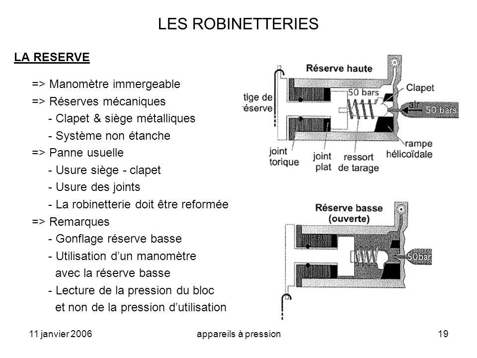 LES ROBINETTERIES LA RESERVE => Manomètre immergeable