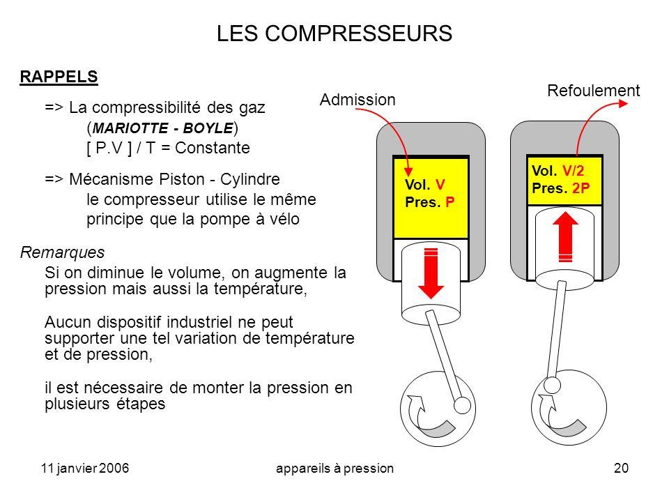 LES COMPRESSEURS RAPPELS Refoulement => La compressibilité des gaz