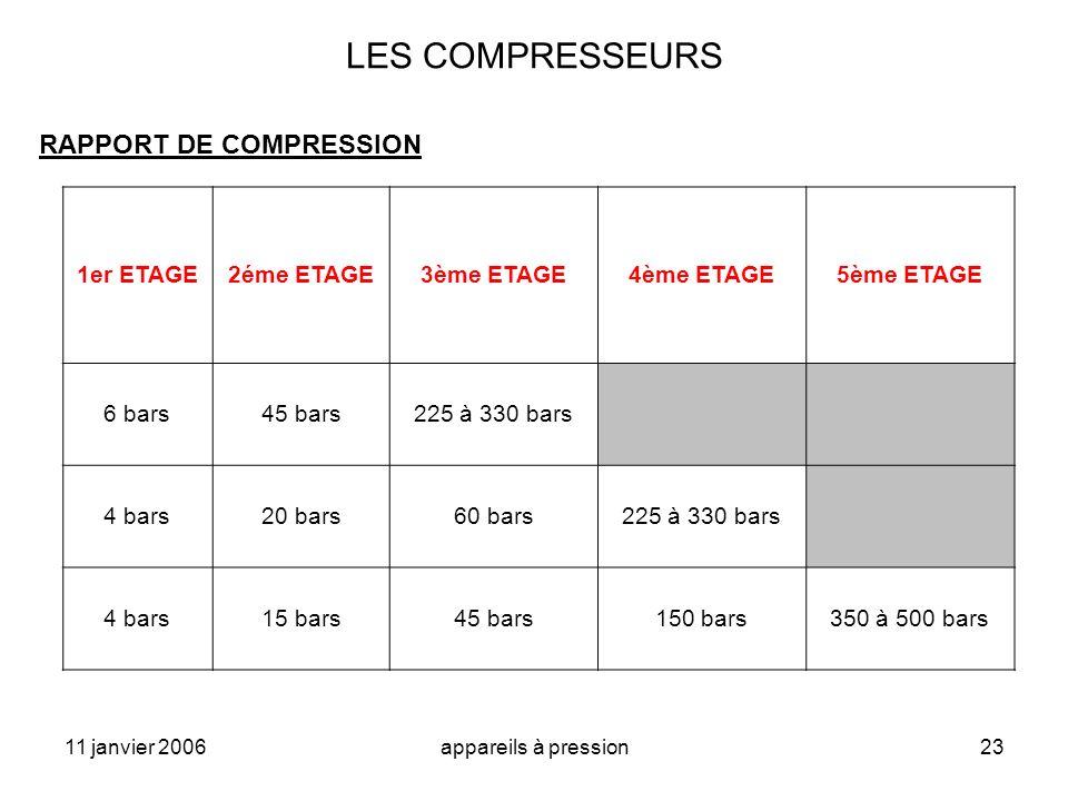 LES COMPRESSEURS RAPPORT DE COMPRESSION 1er ETAGE 2éme ETAGE