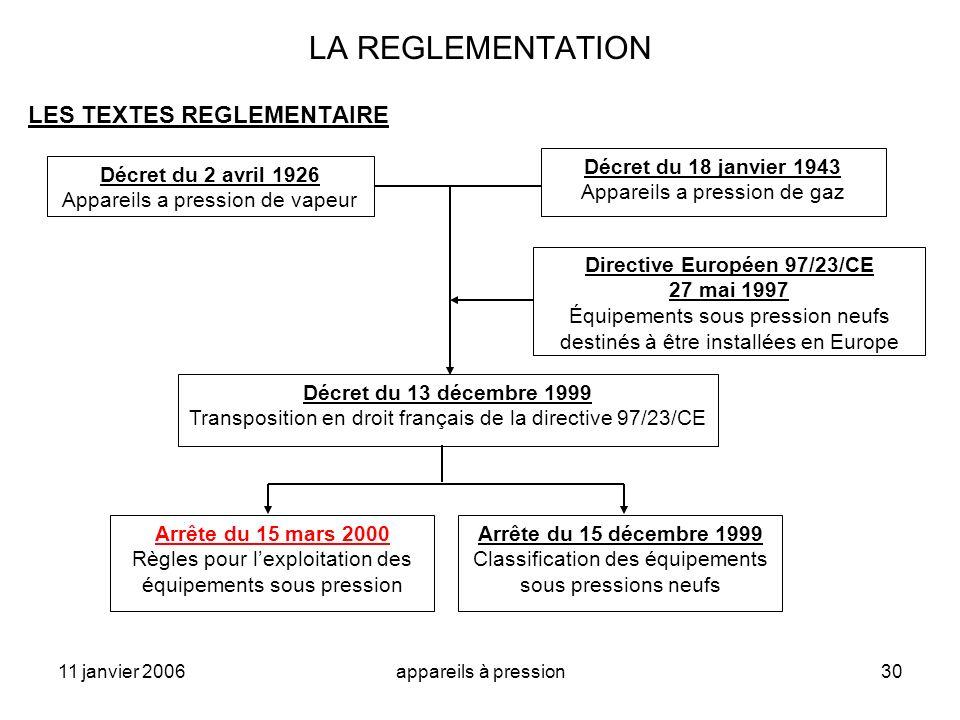 Directive Européen 97/23/CE