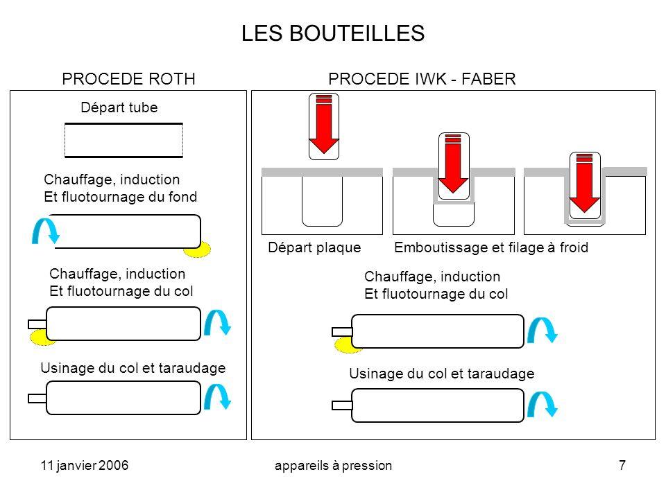LES BOUTEILLES PROCEDE ROTH PROCEDE IWK - FABER Départ tube