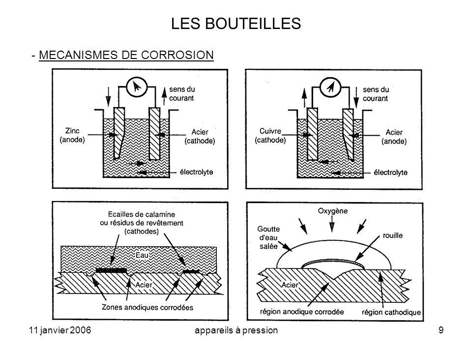 LES BOUTEILLES - MECANISMES DE CORROSION 11 janvier 2006