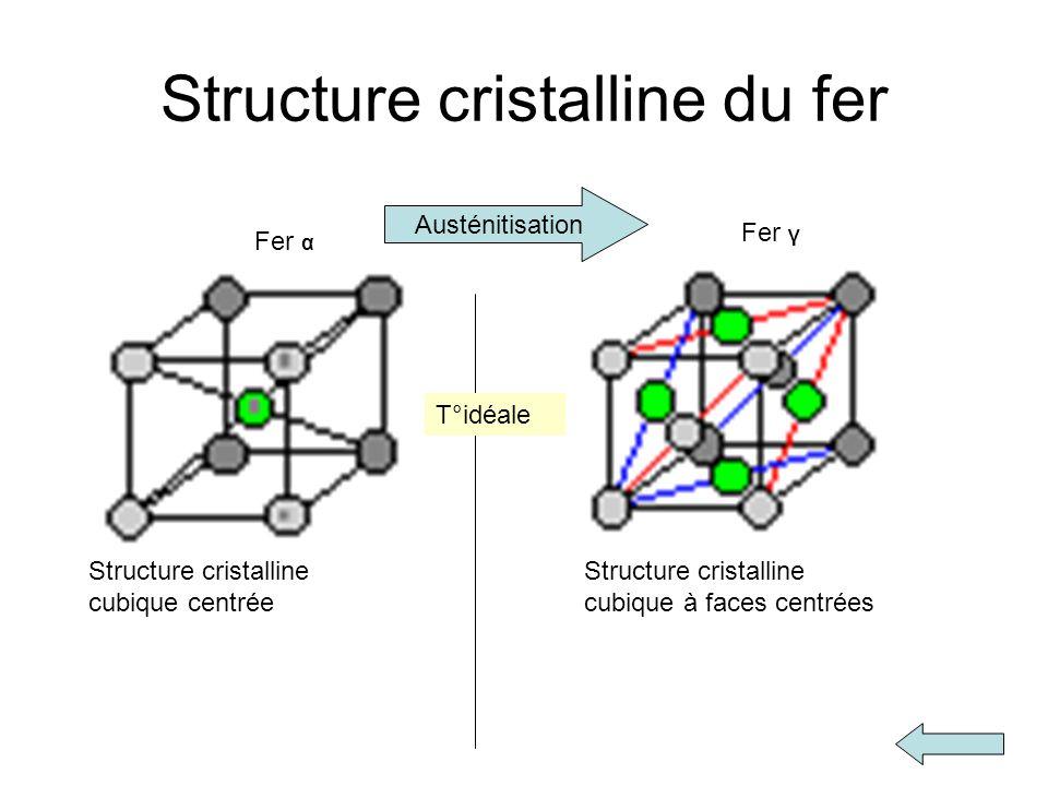Structure cristalline du fer