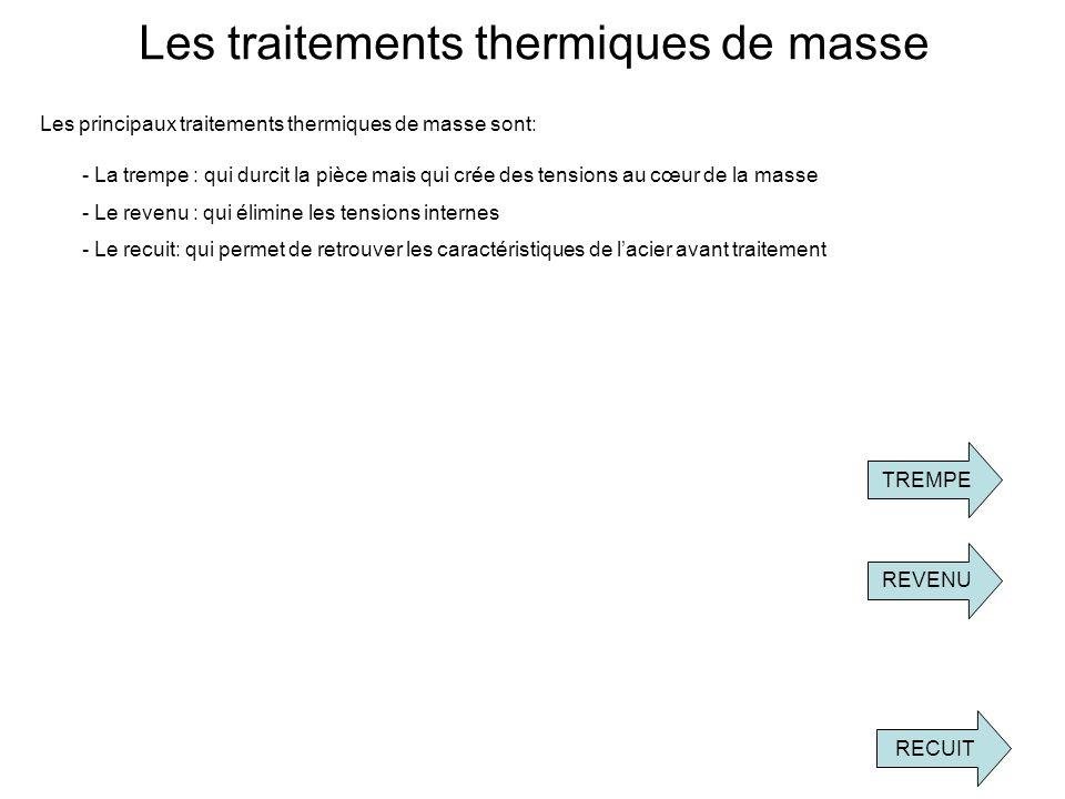 Les traitements thermiques de masse