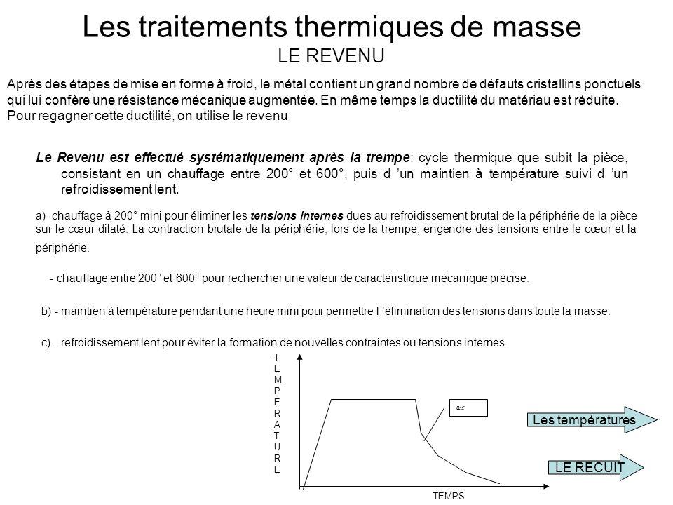 Les traitements thermiques de masse LE REVENU