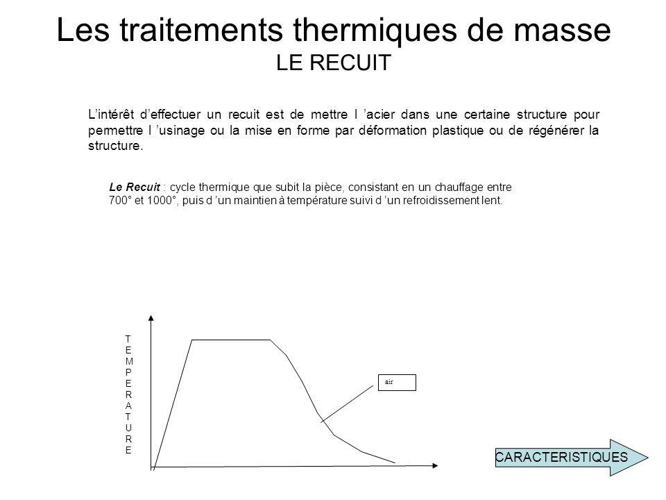 Les traitements thermiques de masse LE RECUIT