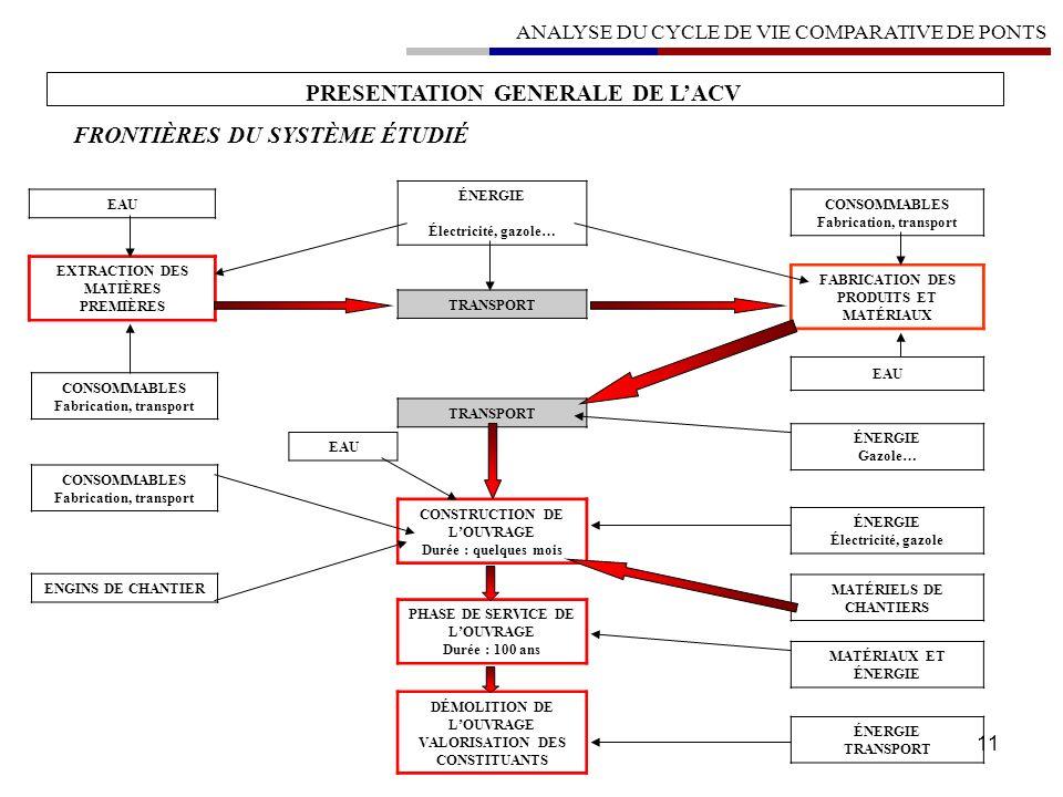 PRESENTATION GENERALE DE L'ACV