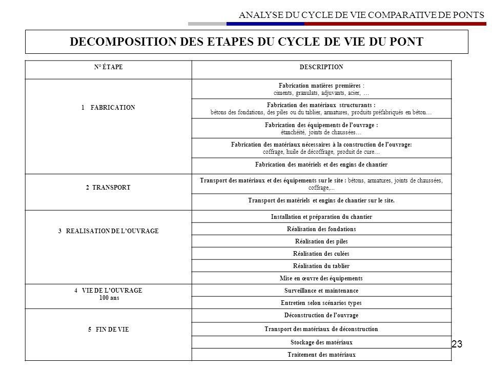 DECOMPOSITION DES ETAPES DU CYCLE DE VIE DU PONT