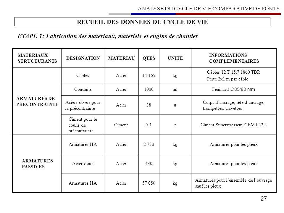 RECUEIL DES DONNEES DU CYCLE DE VIE